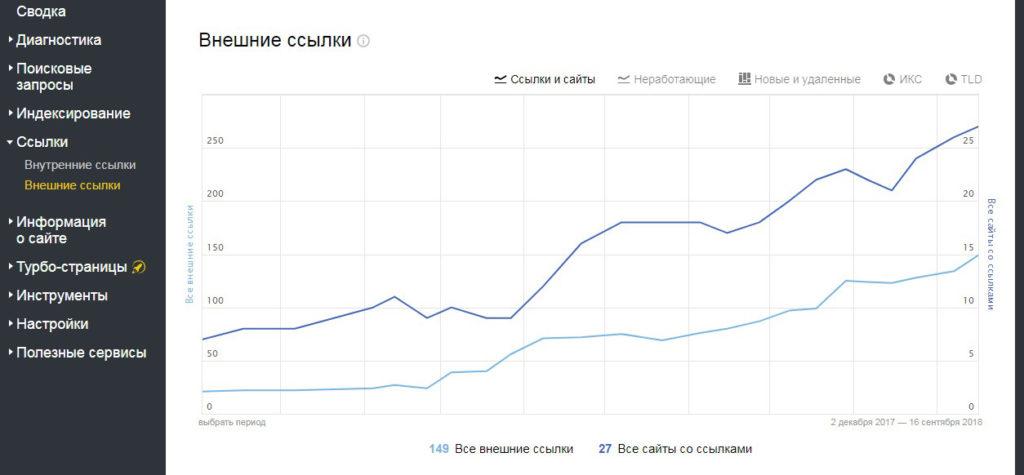 Яндекс Вебмасте - Внешние ссылки